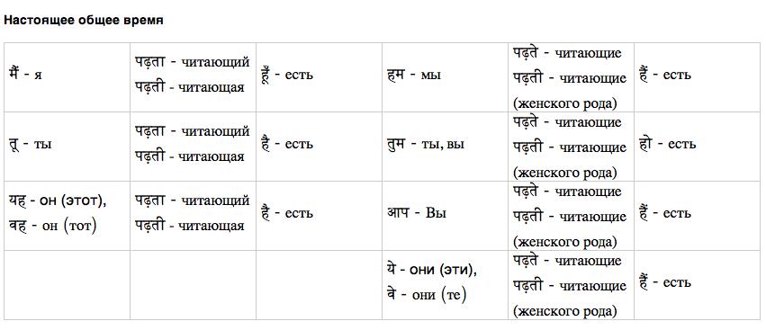 настоящее общее время в хинди