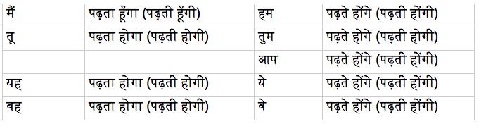 будущее несовершенное время в языке хинди