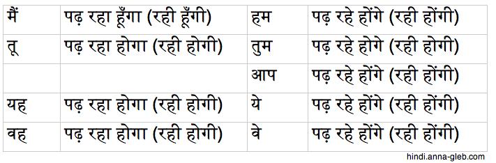 Будущее продолженное время в языке хинди таблица