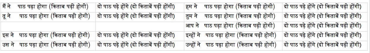 будущее совершенное время в языке хинди 2