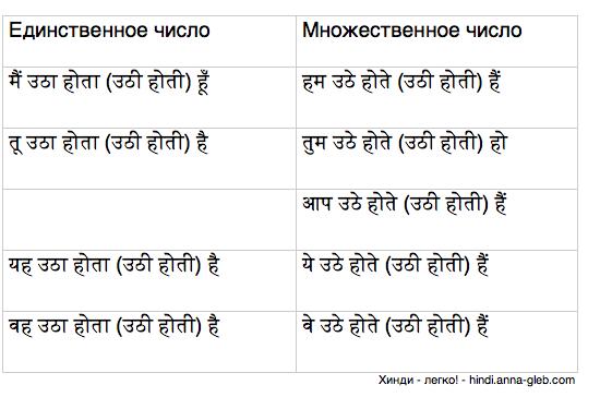 настоящее совершенное обычное время в хинди таблица 1