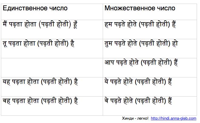настоящее несовершенное обычное время в хинди таблица