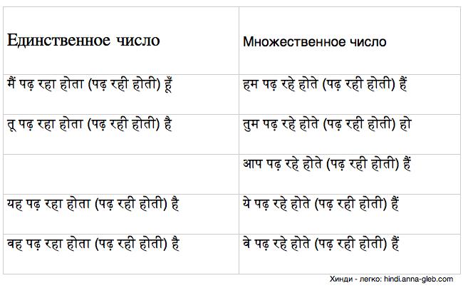 настоящее продолженное обычное время в хинди таблица