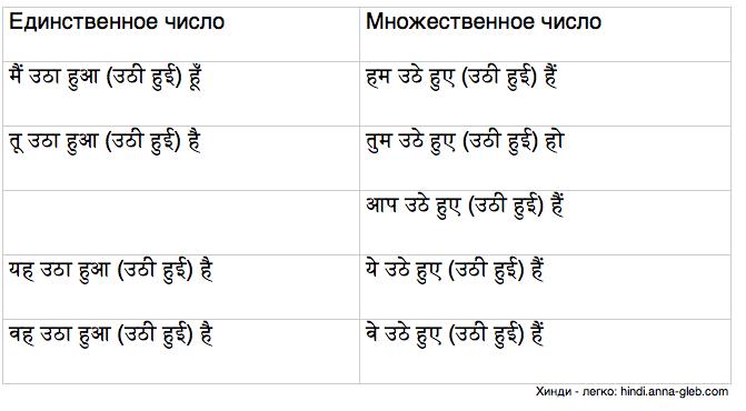 настоящее совершенное статичное время таблица субъектная форма
