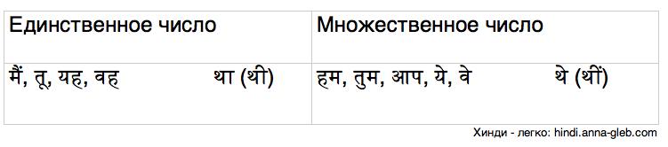 прошедшее констатирующее время в хинди таблица