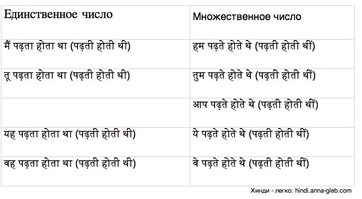 прошедшее несовершенное обычное время в хинди таблица
